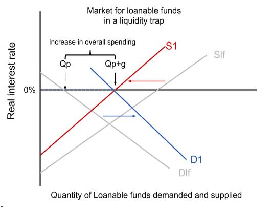 Diagram Of Liquidity Trap Economics In Plain English 187 A Closer Look At The Crowding