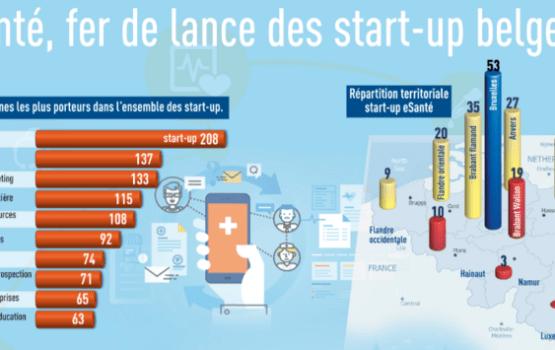 Infographie Chiffres Start up e-santé belgique
