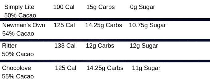 simply lite 100 cal 15g carbs 0g sugars