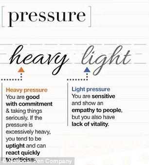 heavy or light hand writing