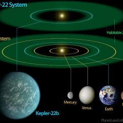 Diagram Of Planets Real Vaillant Ecotec Plus S Plan Wiring Search For Exomoons Around Kepler 22b Strikes Out This
