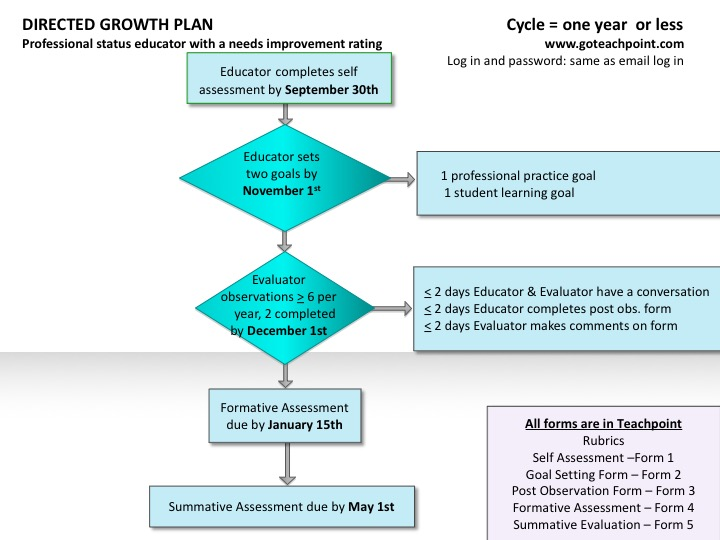 Directed Growth Plan  Teacher Evaluation Flowchart   Wps