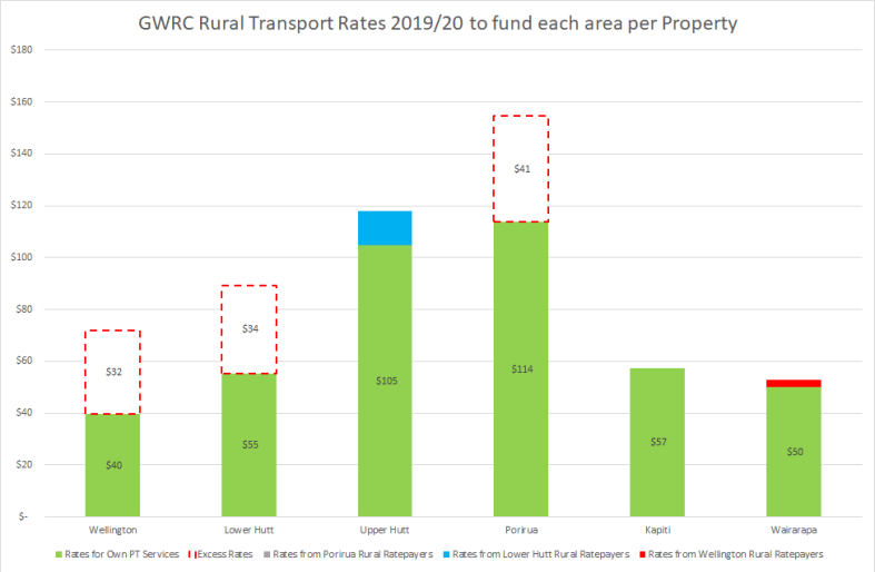 Rurual Transport Rates by Area