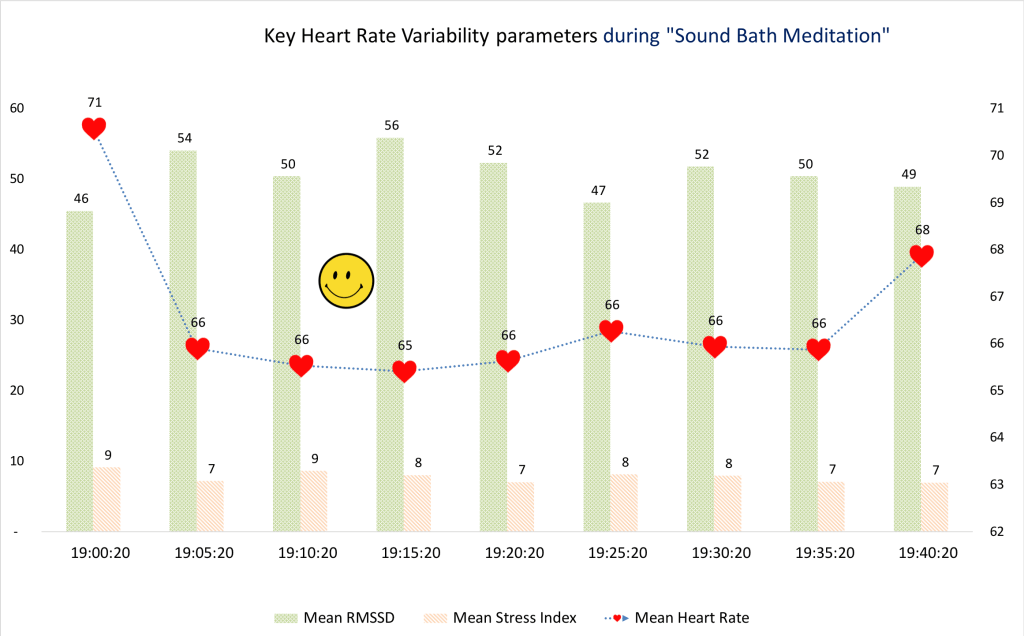 changes in heart rate variability during sound bath meditation