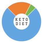 Ketogenic Diet Tidbits