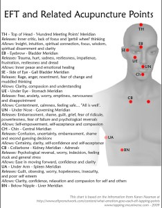 Eft acupressure points also what are the meridians we use for meridian tapping wellness rh wellnessuniverse