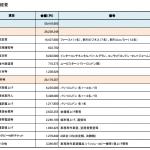 【東京】航空費だけで1500万円、同行職員も一流ホテルに…舛添都知事の出張費5000万円、内訳を公開