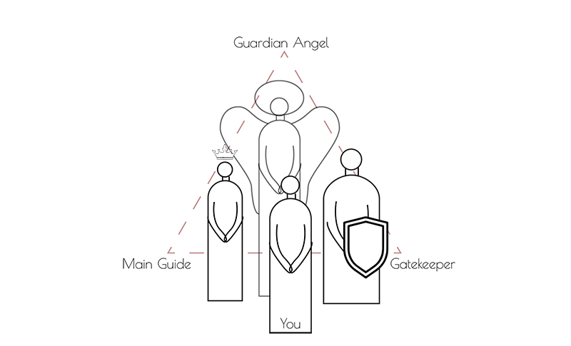 spirit guides and angels