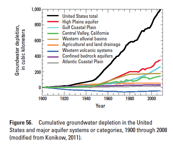USGS Groundwater depletion