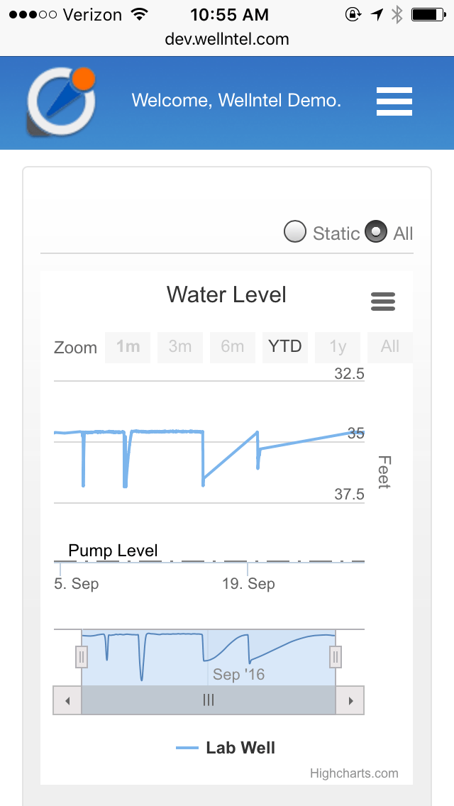 Wellntel Mobile Web Hydrograph