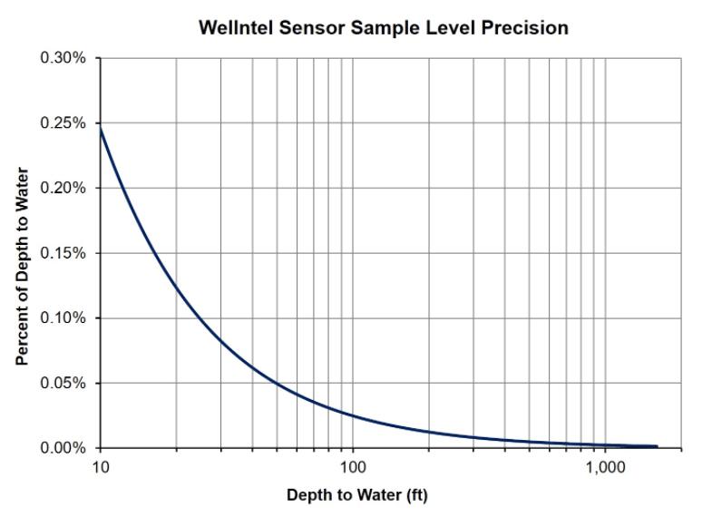 Wellntel Sample-level Precision