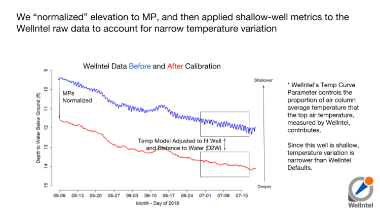 "We ""normalized"" elevation to MP, and then applied shallow-well metrics to the Wellntel raw data to account for narrow temperature variation"