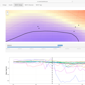 Wellntel Analytics Dashboard Sample