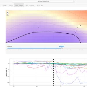 Wellntel Analytics Dashboard Sample