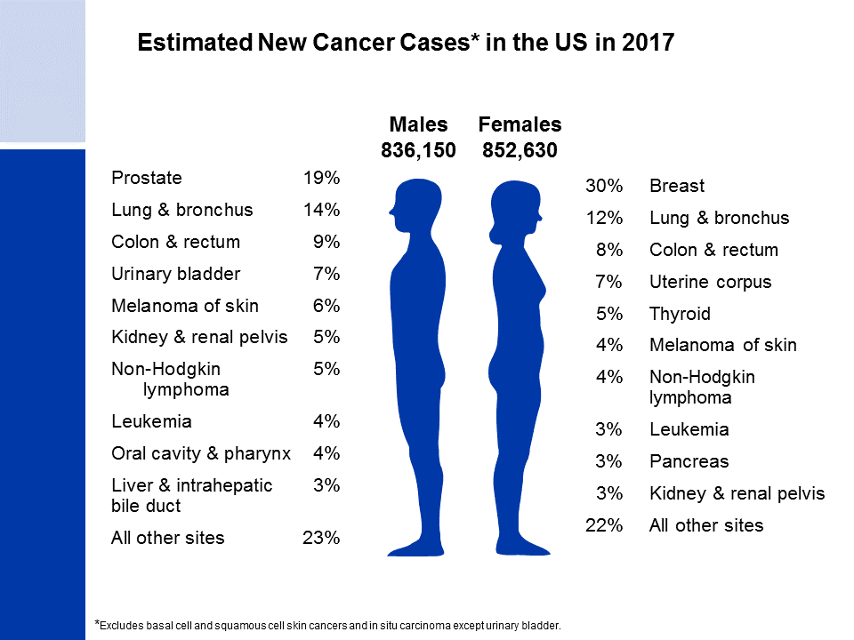 Cancer Uptrends US_2017