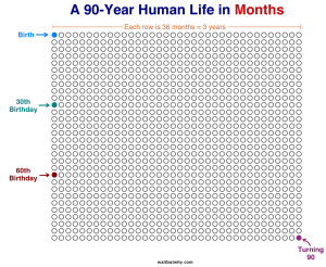 A 90-year human life in months, years, days...