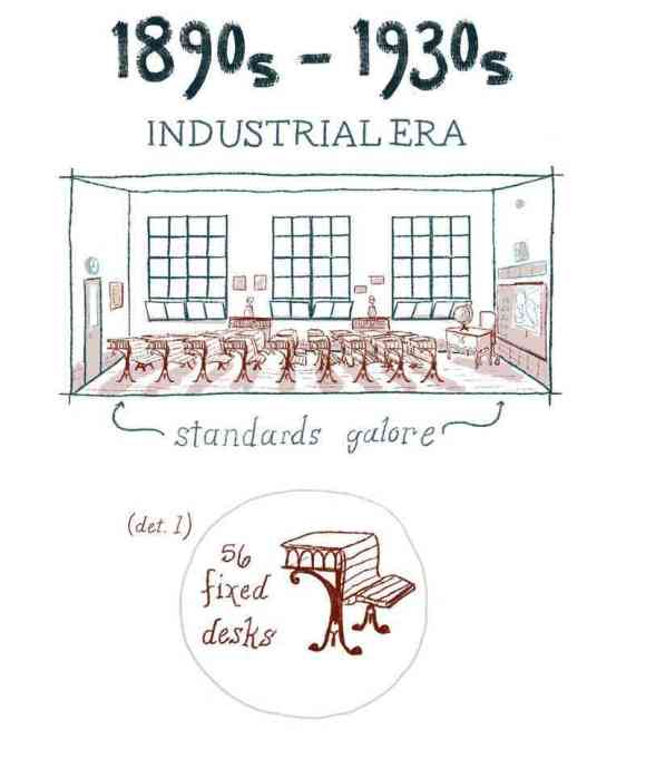 The design of the classroom from 1750 to today