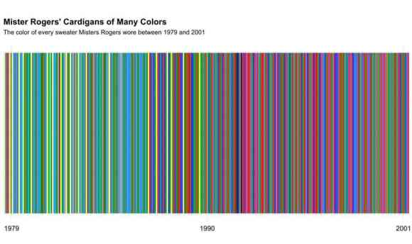 A timeline of colors of Mister Rogers sweaters