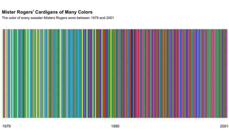 a timeline of mr. rogers sweaters.jpg