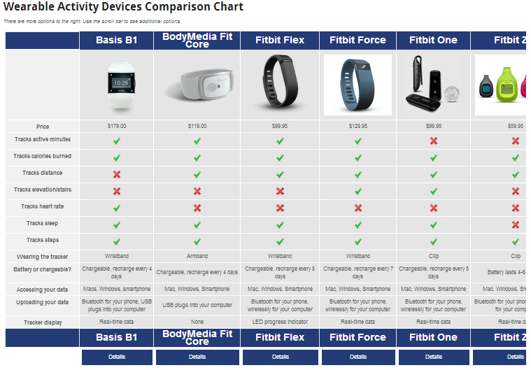 Finding the Right Fitness Device