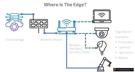 iot where is the edge computing