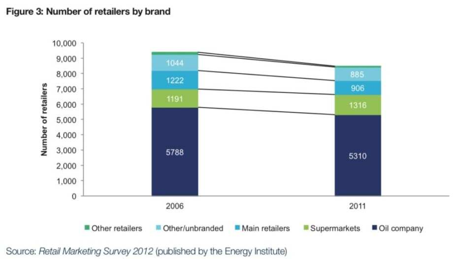 ev charging stations - fuel retailers in the uk