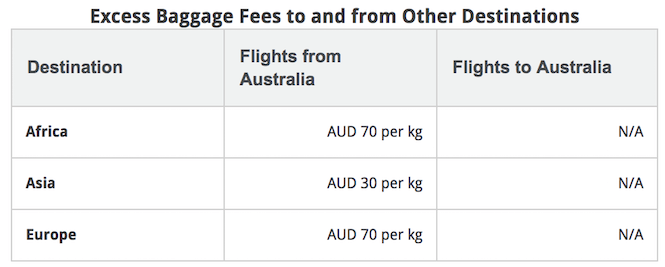 Don't Get Caught Out - Australian Airline Baggage Rules