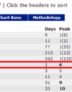 ne   crush album enters the itunes worldwide chart sweeps countries also rh welovebom