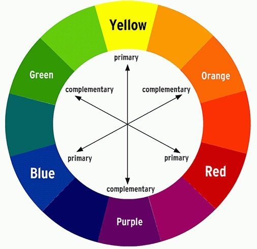 Makeup Colour Wheel For Eyes Facts About Color Wheel Makeup Chart Explained Pay Good Attention