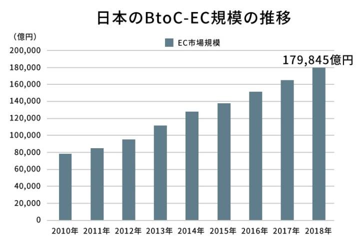 EC規模の推移