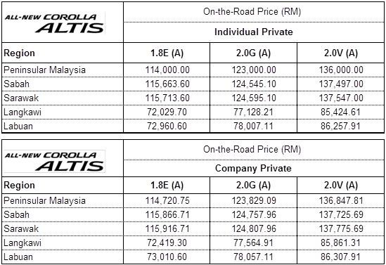 new corolla altis on road price harga all kijang innova reborn toyota introduces eleventh generation 2014 2 0v list