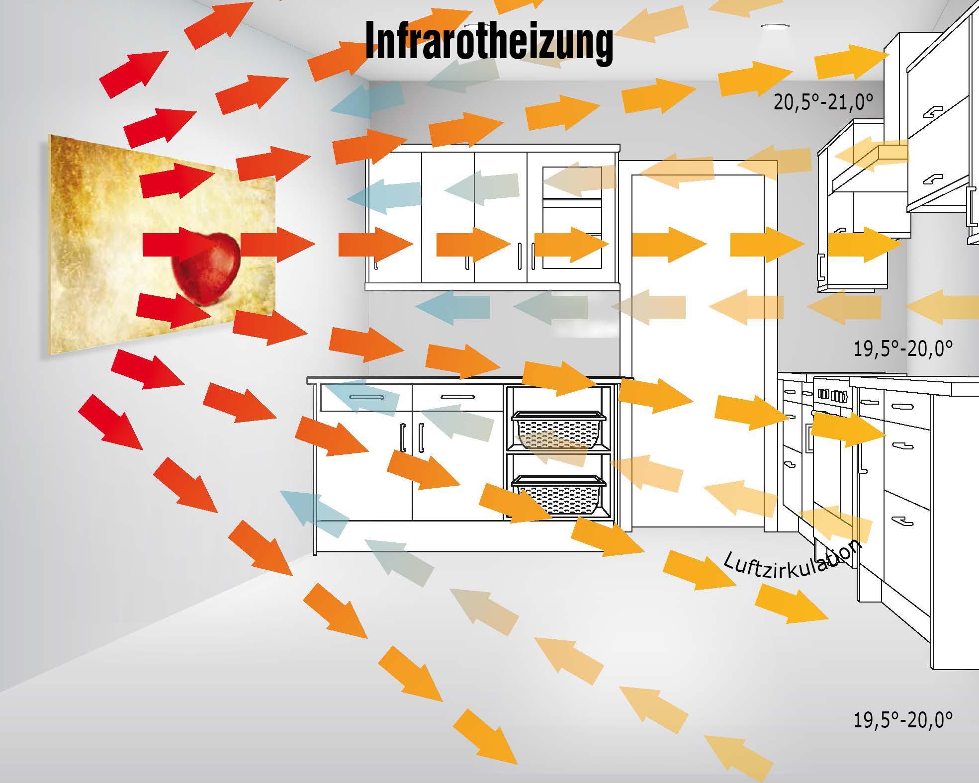 Infrarotheizung Aufbau ~ Hausdesign.Pro