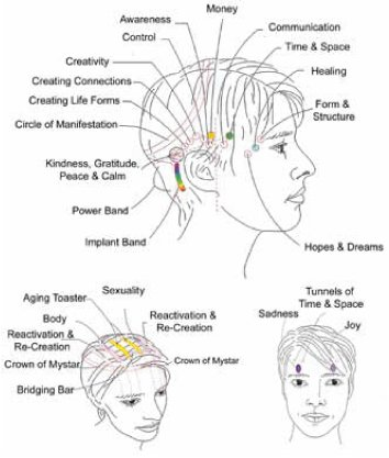 The 32 bars of energy that run through and around your head