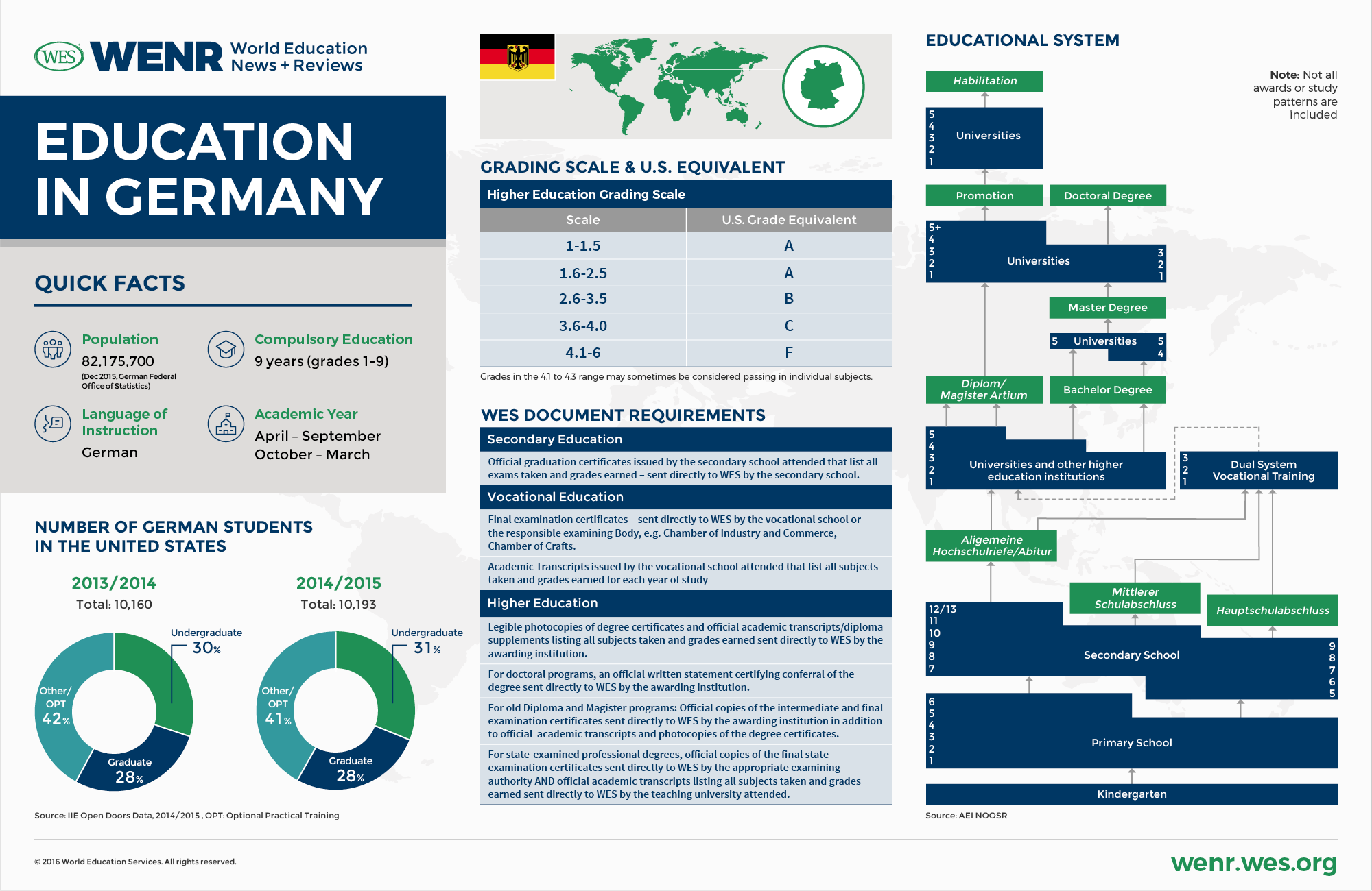 WENR 1116 Country Profile Germany New