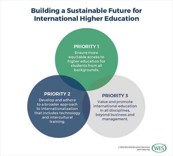 Sustainable Development Goals Future Of International