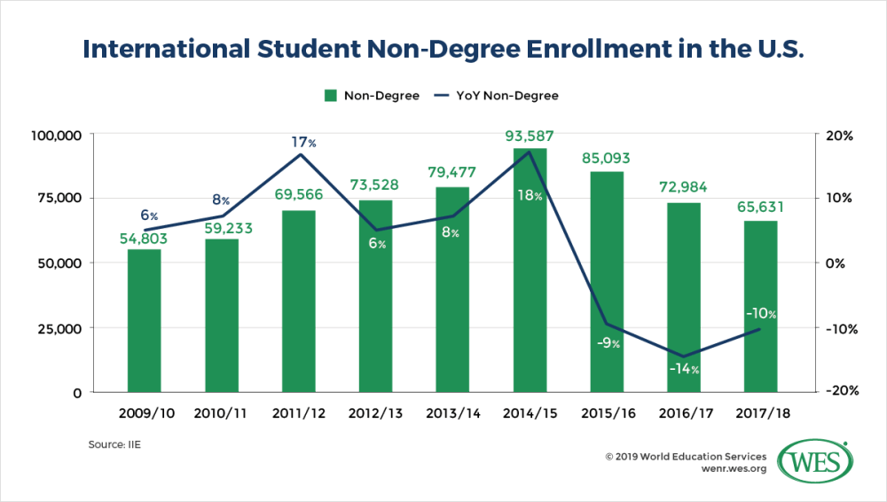 medium resolution of from its height in 2014 15 93 587 students non degree enrollment has shrunk by nearly a third to just 65 631 students in 2017 18 see figure 2