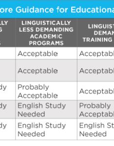 Ielts test scores also testing english as  foreign language for university admissions wenr rh wes