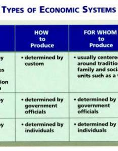 Economic systems comparison chart picture also nation building resources mrs wente   room rh wentess weebly