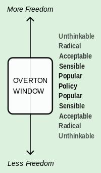 Overton-window