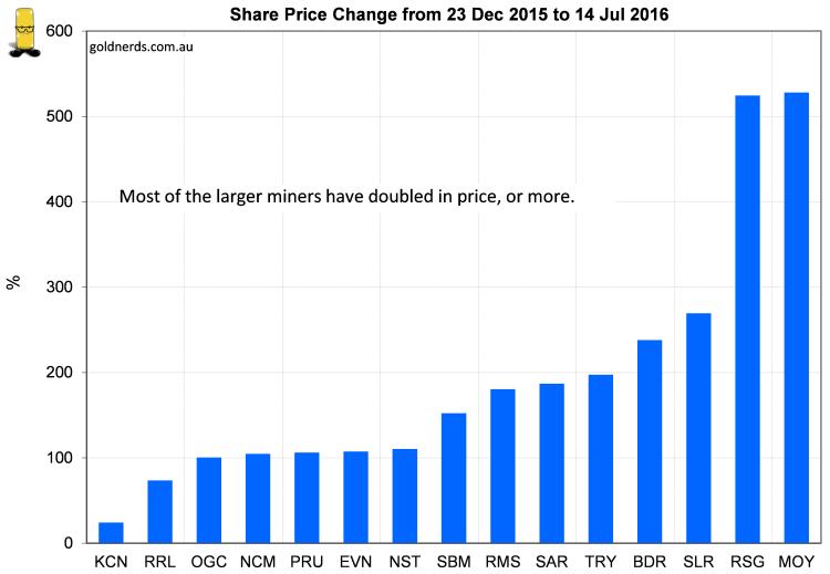 Rising Austrlaian gold stocks in 2016