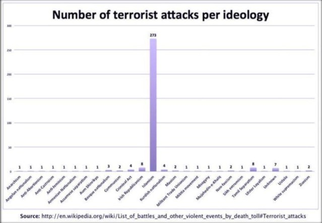 hitogram of attacks by cause