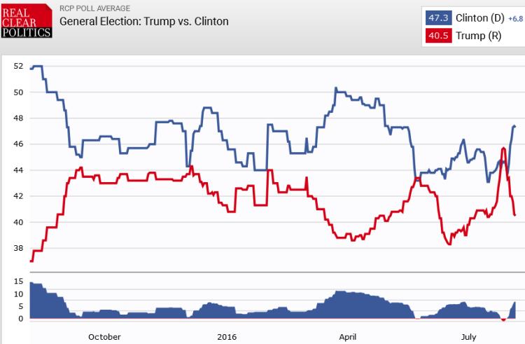 US 6 Aug 2016 poll