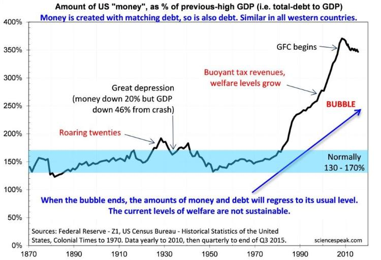 Evans - debt to gdp ratio, 2015