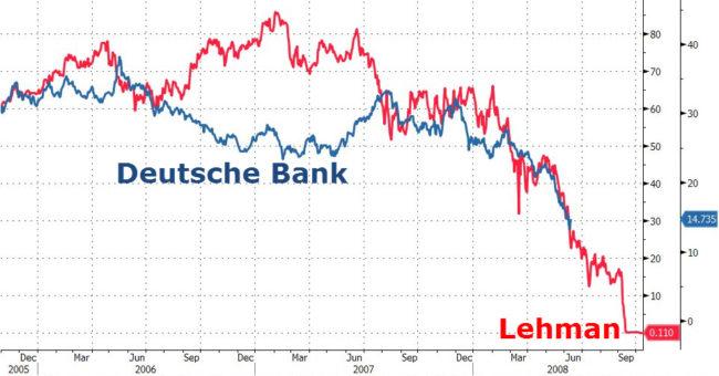 Deutsche Bank vs Lehman