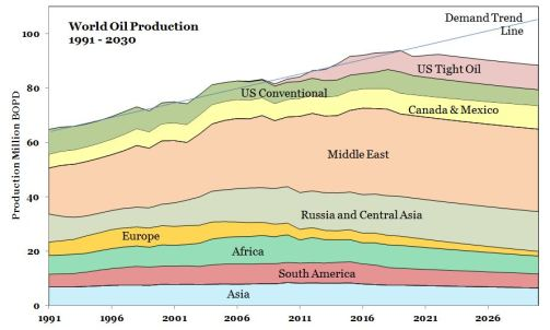 World Oil Production Outlook thumbnail