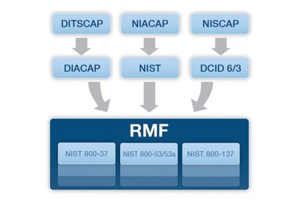 RMF Transition