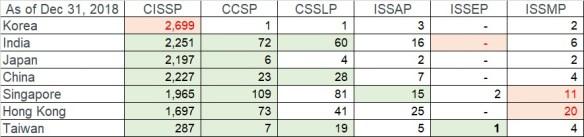 isc member counts_2018