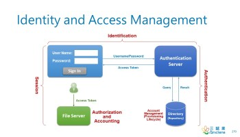 IdentityAndAccessManagement