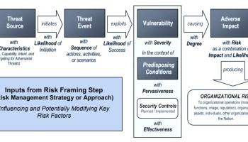 NIST Generic Risk Model (NIST SP 800-30 R1)