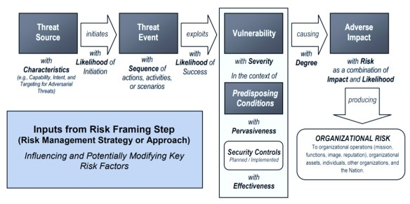 NIST Generic Risk Model